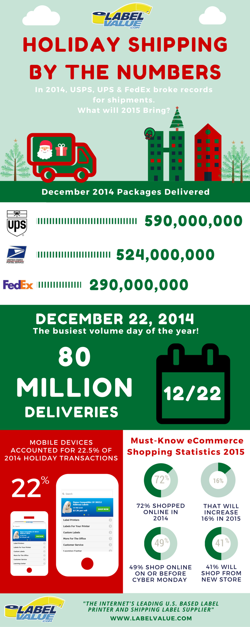 2015 Holiday Shipping Statistics Infographic