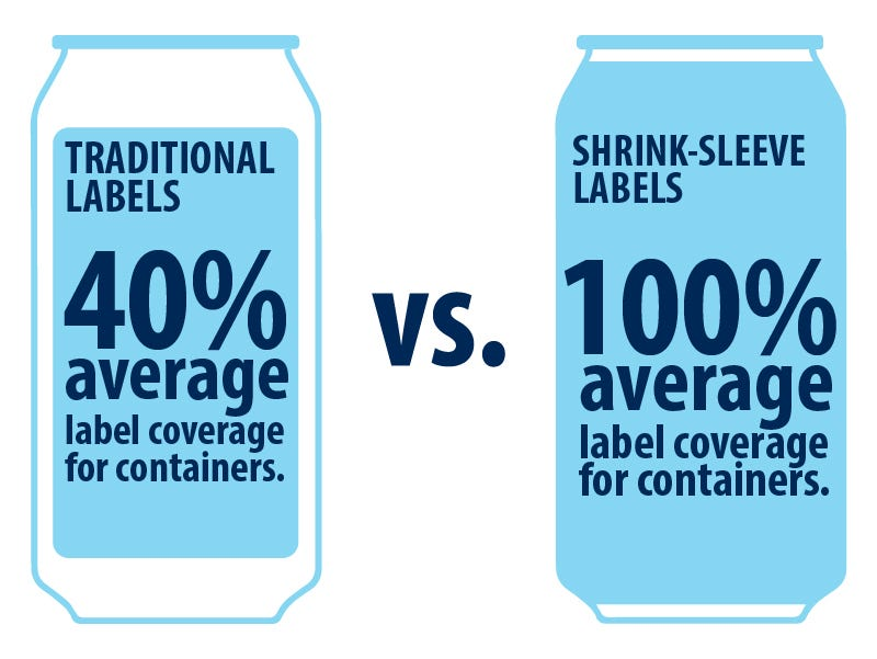 waterproof your labels shrink sleeve