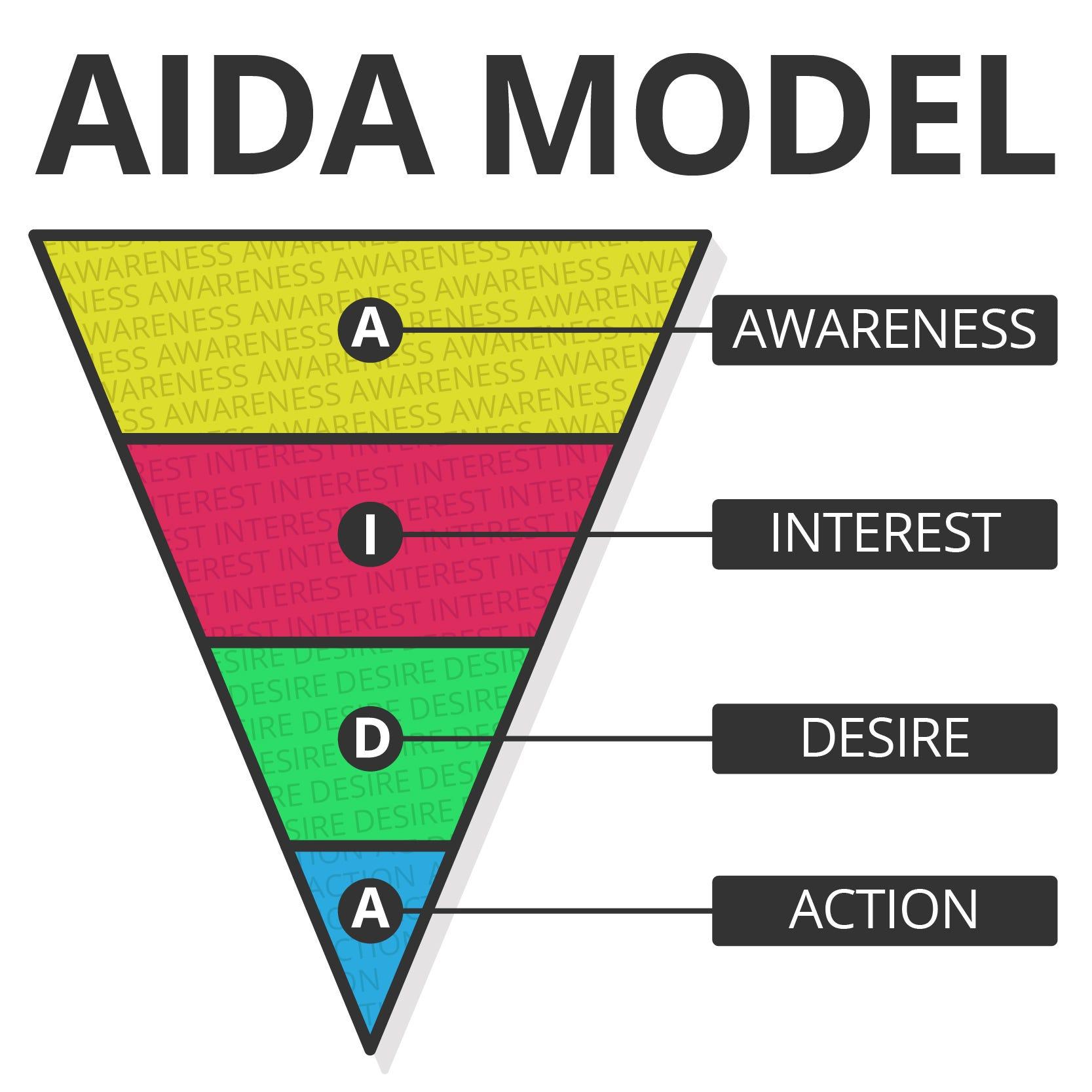 AIDA-Model-01