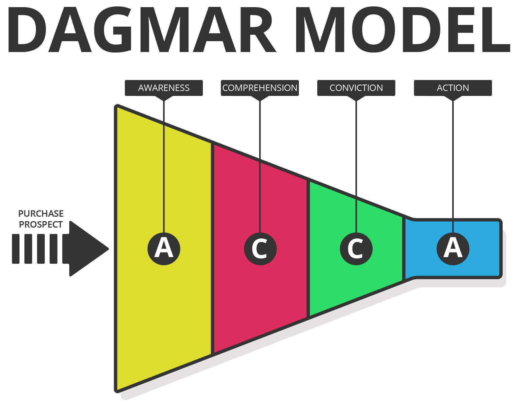 DAGMAR-model-01