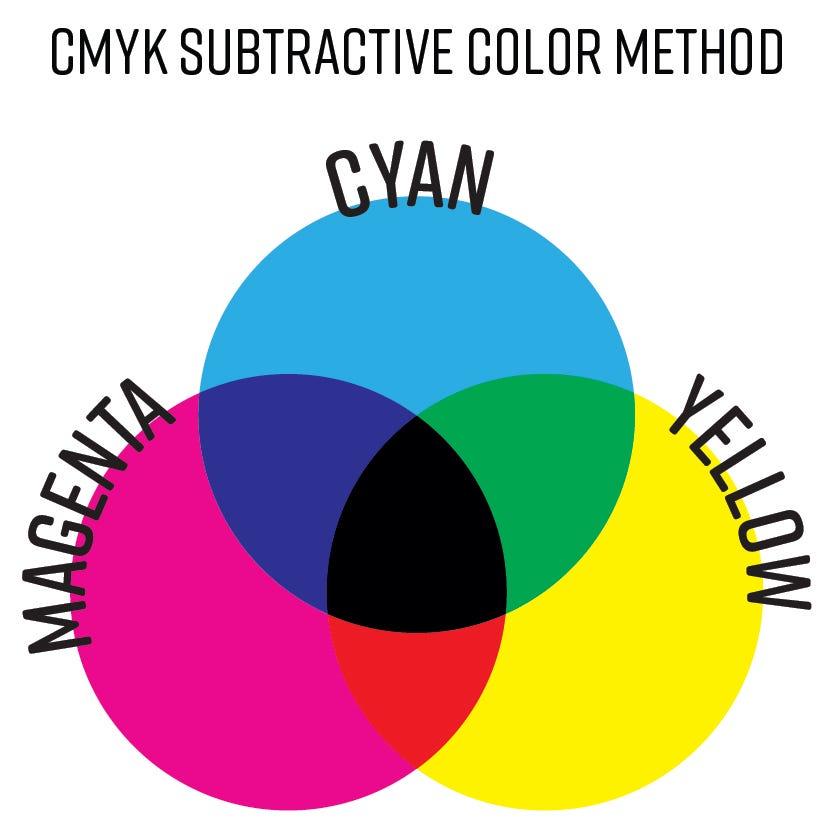 subtractive-color-method-01