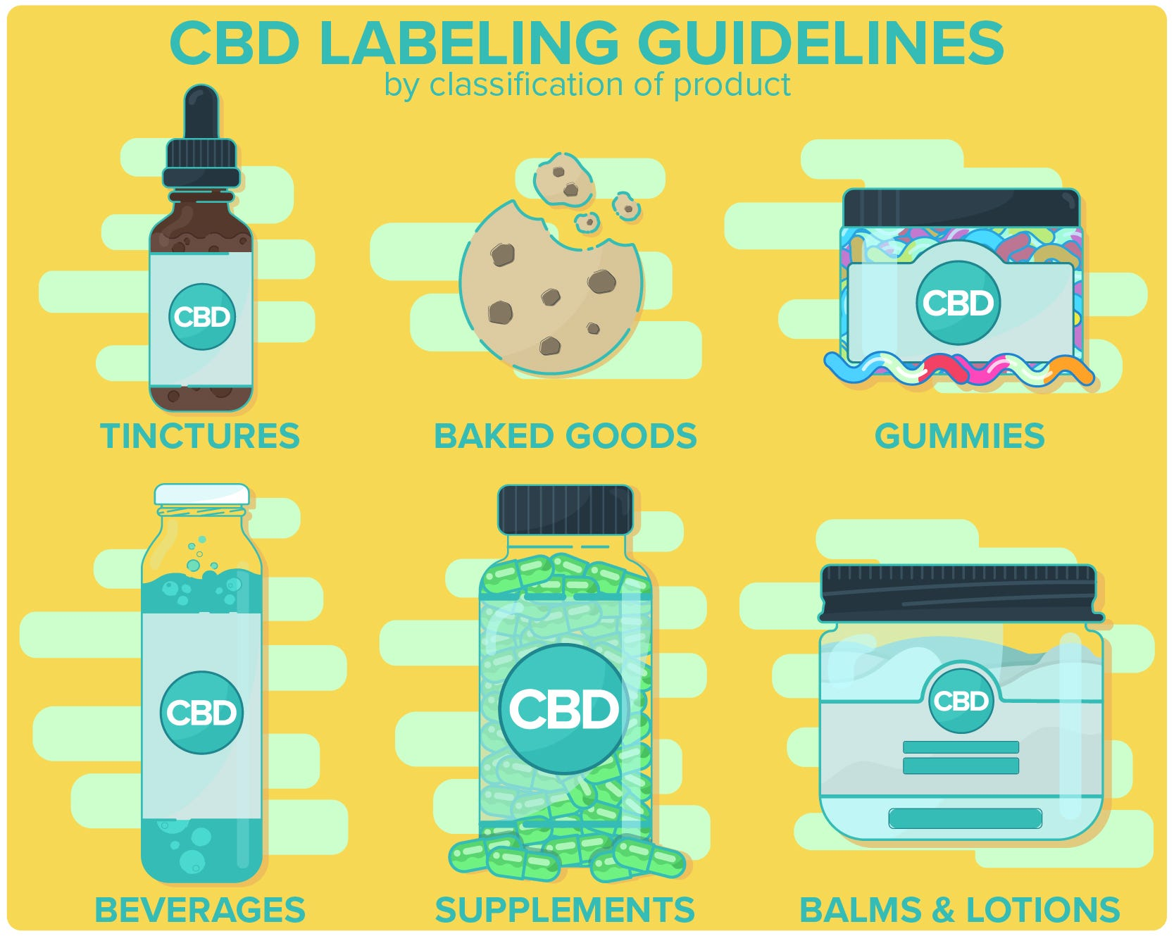 type of products for CBD labeling