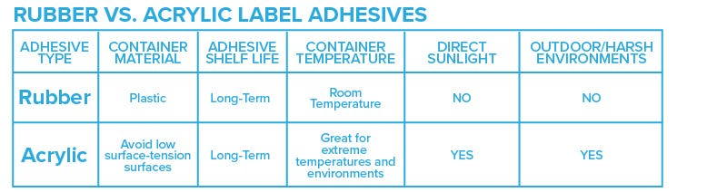 rubber-vs-acrylic-label-adhesives